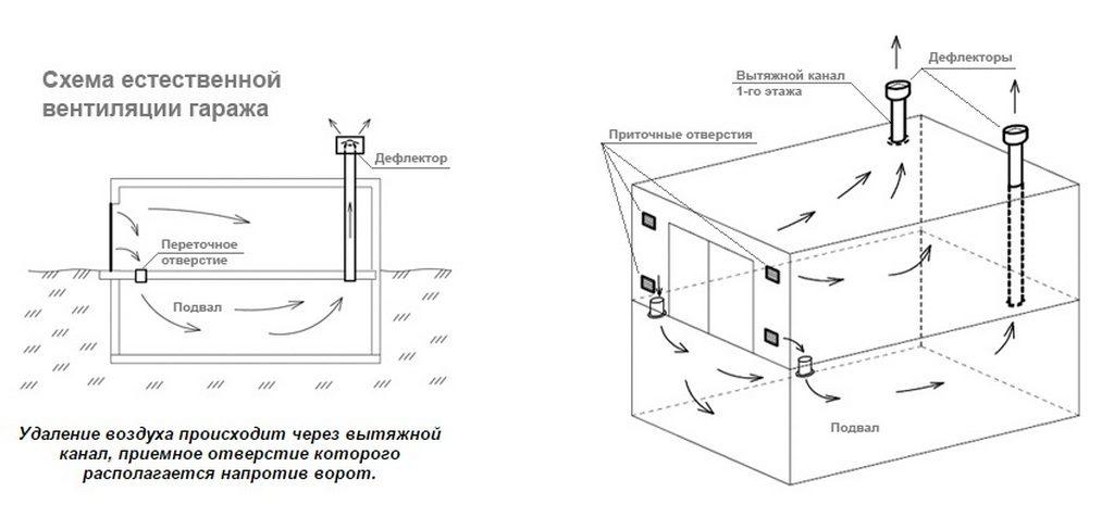 Схема естественной вентиляции