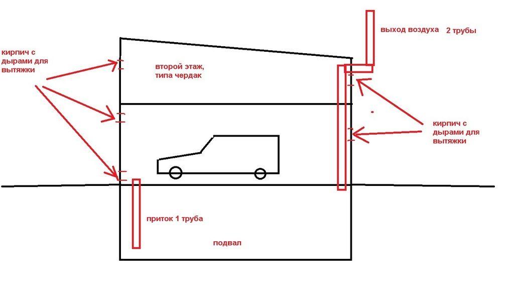 Создание схемы воздухообмена гаража