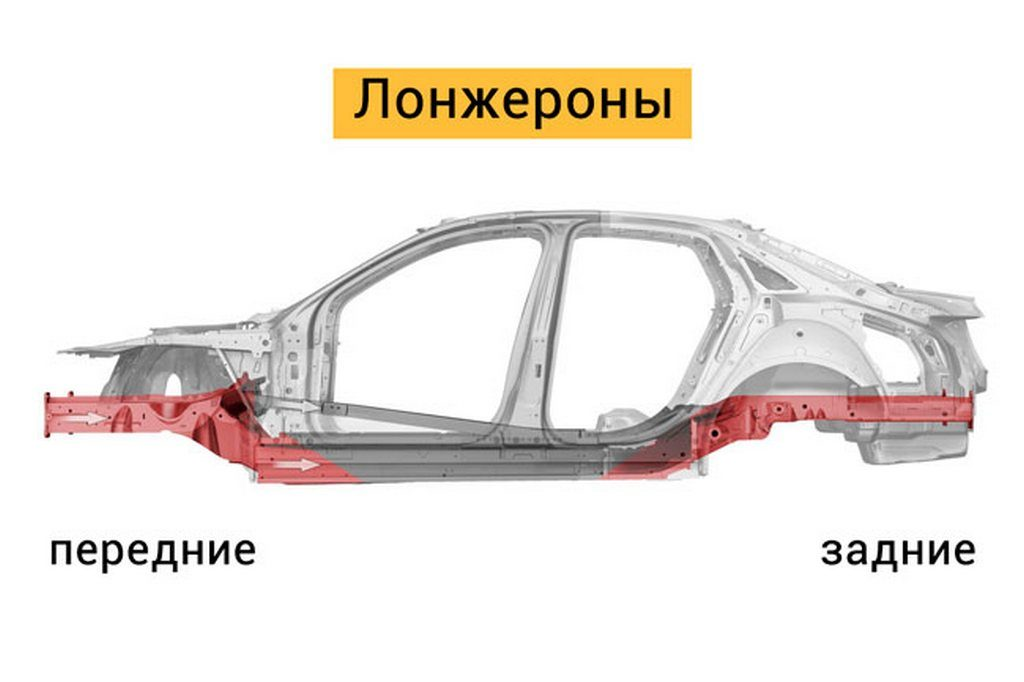 Лонжероны машины