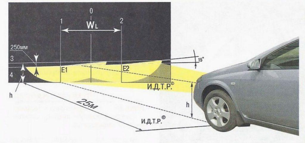 Главной целью регулирования фар является избежание ослепления владельцев машин