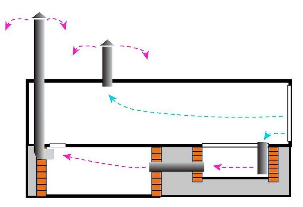 Схема естественной вентиляции гаража