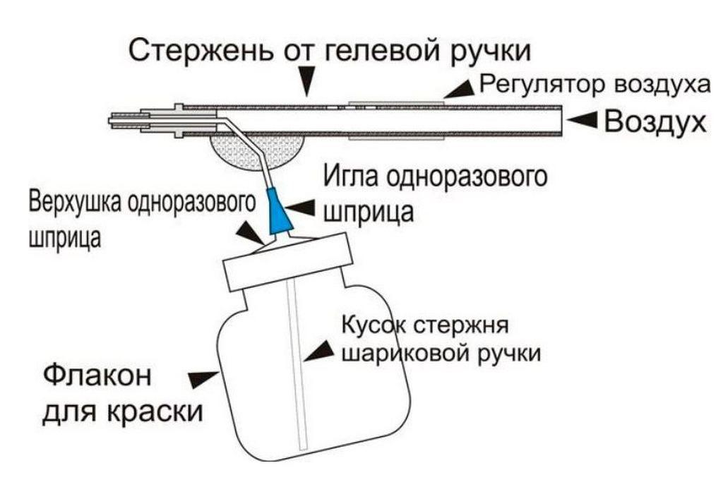 Ручной распылитель из ручки