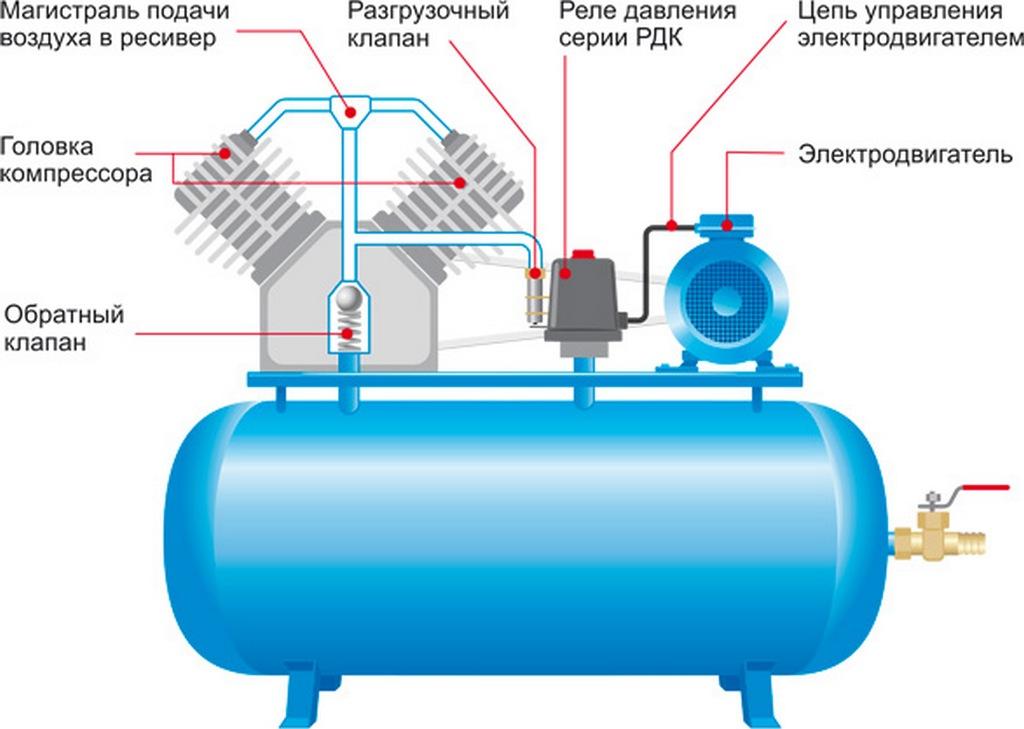 схематическое устройство воздушного компрессора